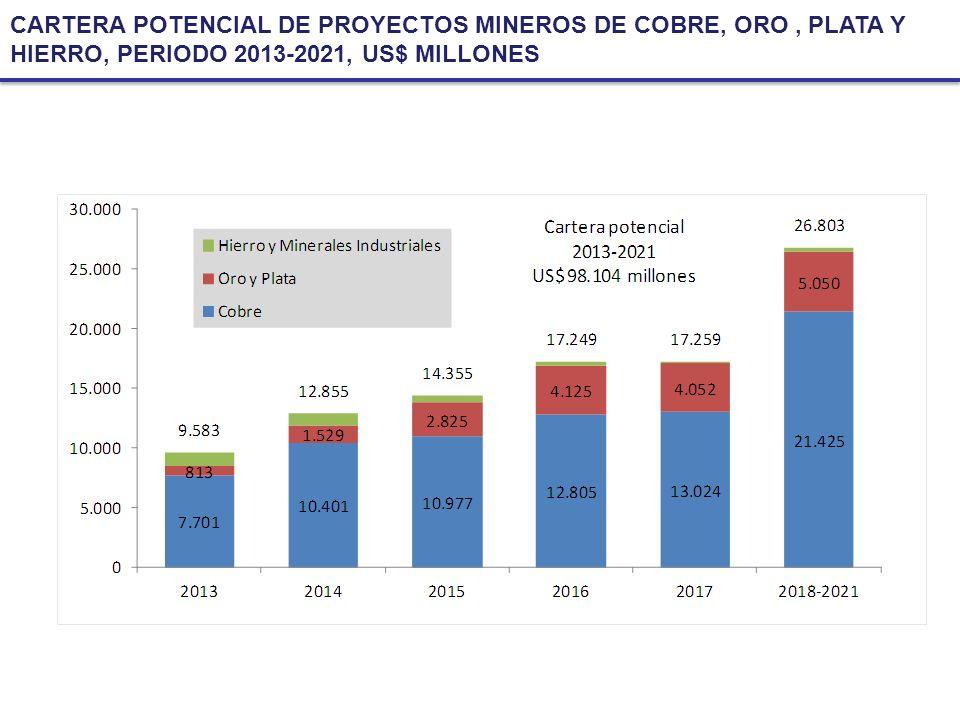 CARTERA POTENCIAL DE PROYECTOS MINEROS DE COBRE, ORO, PLATA Y HIERRO, PERIODO 2013-2021, US$ MILLONES