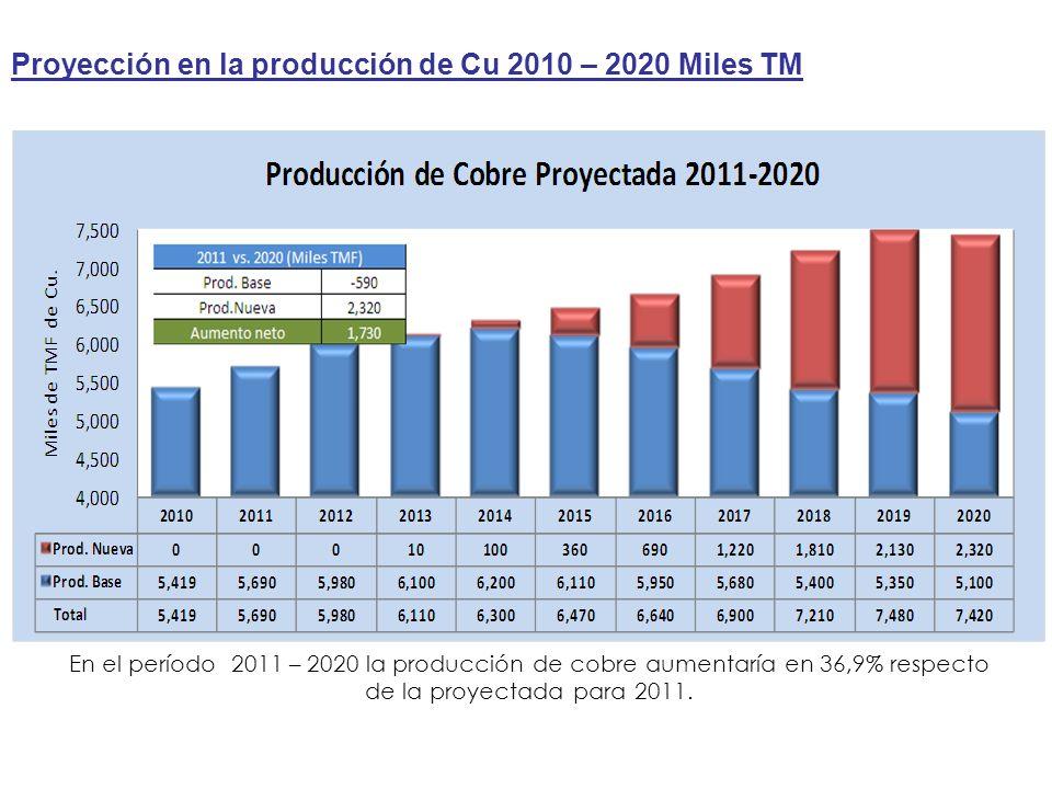 En el período 2011 – 2020 la producción de cobre aumentaría en 36,9% respecto de la proyectada para 2011.