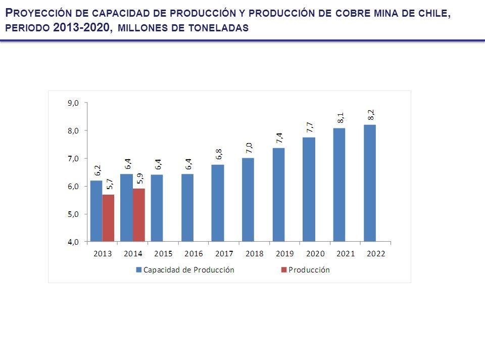P ROYECCIÓN DE CAPACIDAD DE PRODUCCIÓN Y PRODUCCIÓN DE COBRE MINA DE CHILE, PERIODO 2013-2020, MILLONES DE TONELADAS