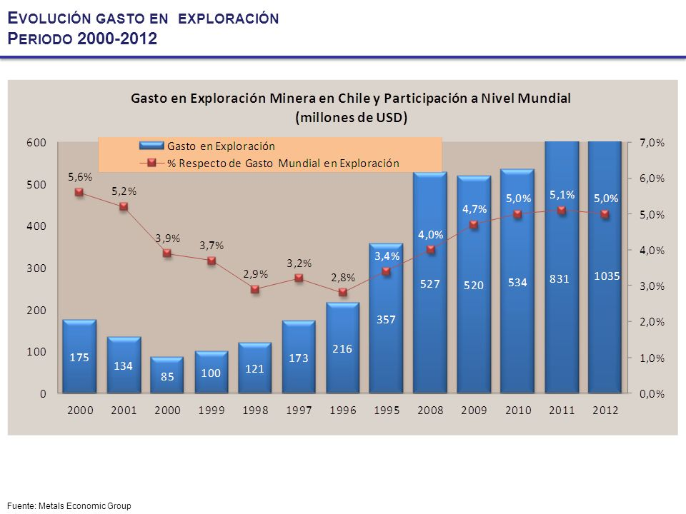 Fuente: Metals Economic Group E VOLUCIÓN GASTO EN EXPLORACIÓN P ERIODO 2000-2012