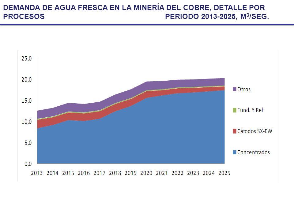 DEMANDA DE AGUA FRESCA EN LA MINERÍA DEL COBRE, DETALLE POR PROCESOS PERIODO 2013-2025, M 3 /SEG.