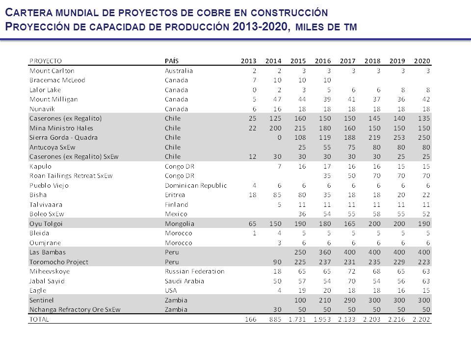 E VOLUCIÓN PRODUCCIÓN DE COBRE MINA Y MOLIBDENO P ERIODO 2002-2012
