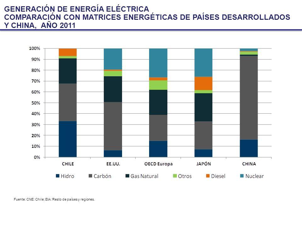 GENERACIÓN DE ENERGÍA ELÉCTRICA COMPARACIÓN CON MATRICES ENERGÉTICAS DE PAÍSES DESARROLLADOS Y CHINA, AÑO 2011 Fuente: CNE: Chile; EIA: Resto de países y regiones.