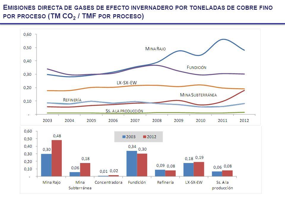 E MISIONES DIRECTA DE GASES DE EFECTO INVERNADERO POR TONELADAS DE COBRE FINO POR PROCESO (TM CO 2 / TMF POR PROCESO )