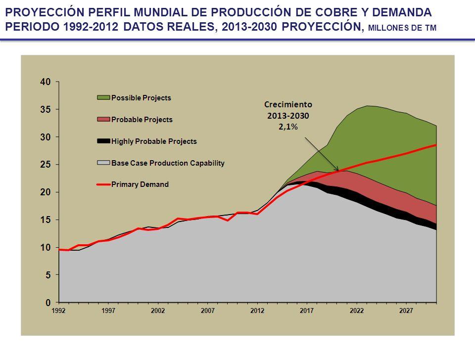 PROYECCIÓN PERFIL MUNDIAL DE PRODUCCIÓN DE COBRE Y DEMANDA PERIODO 1992-2012 DATOS REALES, 2013-2030 PROYECCIÓN, MILLONES DE TM
