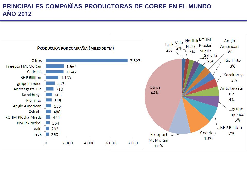 PRINCIPALES COMPAÑÍAS PRODUCTORAS DE COBRE EN EL MUNDO AÑO 2012