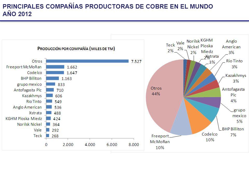 O FERTA PRINCIPALES PAÍSES PRODUCTORES DE O RO 2002 – 2012, TONELADAS