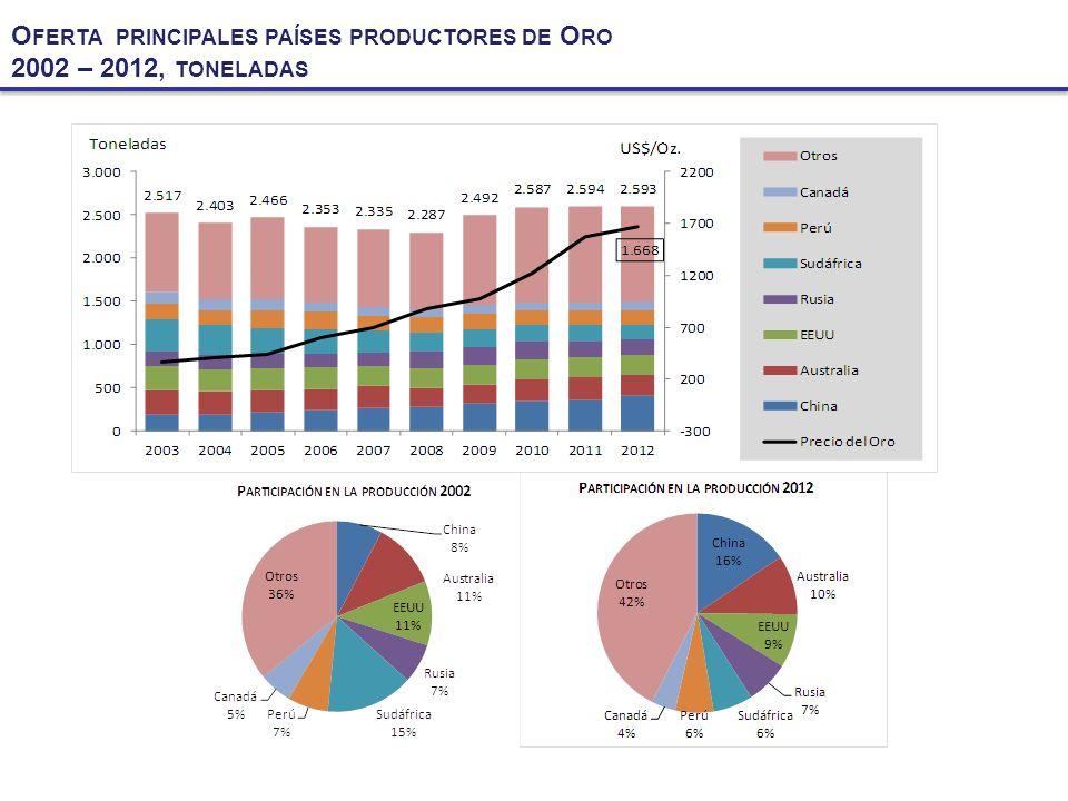 O FERTA PRINCIPALES PAÍSES PRODUCTORES DE P LATA 2002 – 2012, MILES DE TONELADAS