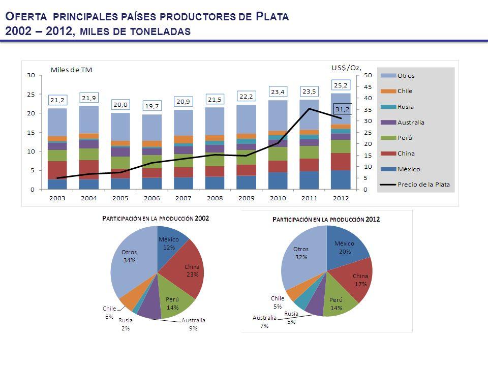 PRINCIPALES COMPAÑÍAS PRODUCTORAS DE COBRE AÑO 2012, MILES DE TM – PARTICIPACION PORCENTUAL