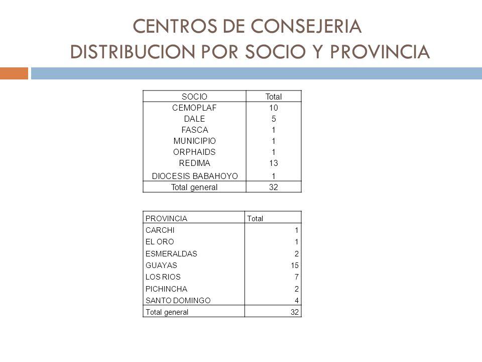 CENTROS DE CONSEJERIA DISTRIBUCION POR SOCIO Y PROVINCIA SOCIOTotal CEMOPLAF10 DALE5 FASCA1 MUNICIPIO1 ORPHAIDS1 REDIMA13 DIOCESIS BABAHOYO1 Total general32 PROVINCIATotal CARCHI1 EL ORO1 ESMERALDAS2 GUAYAS15 LOS RIOS7 PICHINCHA2 SANTO DOMINGO4 Total general32
