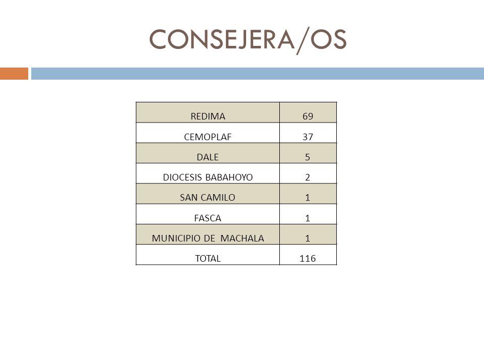 CONSEJERA/OS REDIMA69 CEMOPLAF37 DALE5 DIOCESIS BABAHOYO2 SAN CAMILO1 FASCA1 MUNICIPIO DE MACHALA1 TOTAL116
