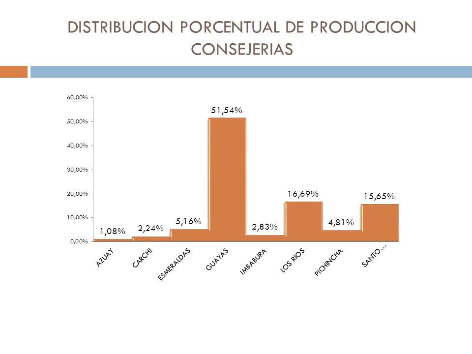 DISTRIBUCION PORCENTUAL DE PRODUCCION CONSEJERIAS