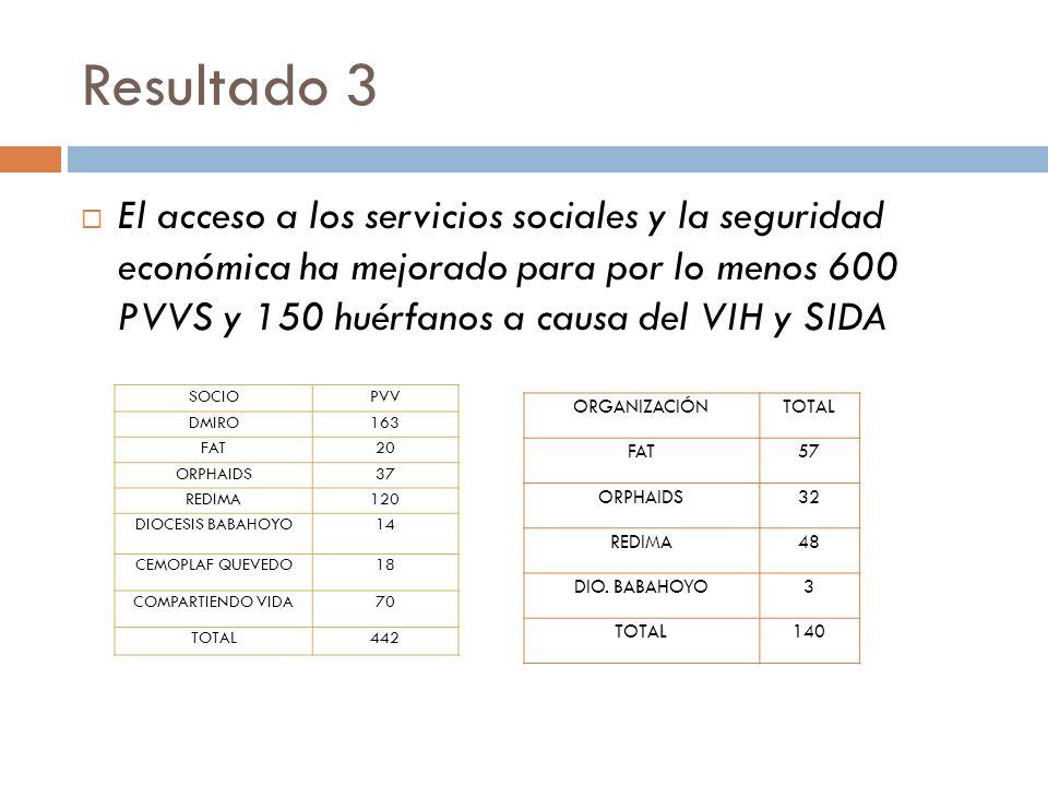 Resultado 3 El acceso a los servicios sociales y la seguridad económica ha mejorado para por lo menos 600 PVVS y 150 huérfanos a causa del VIH y SIDA SOCIOPVV DMIRO163 FAT20 ORPHAIDS37 REDIMA120 DIOCESIS BABAHOYO14 CEMOPLAF QUEVEDO18 COMPARTIENDO VIDA70 TOTAL442 ORGANIZACIÓNTOTAL FAT57 ORPHAIDS32 REDIMA48 DIO.