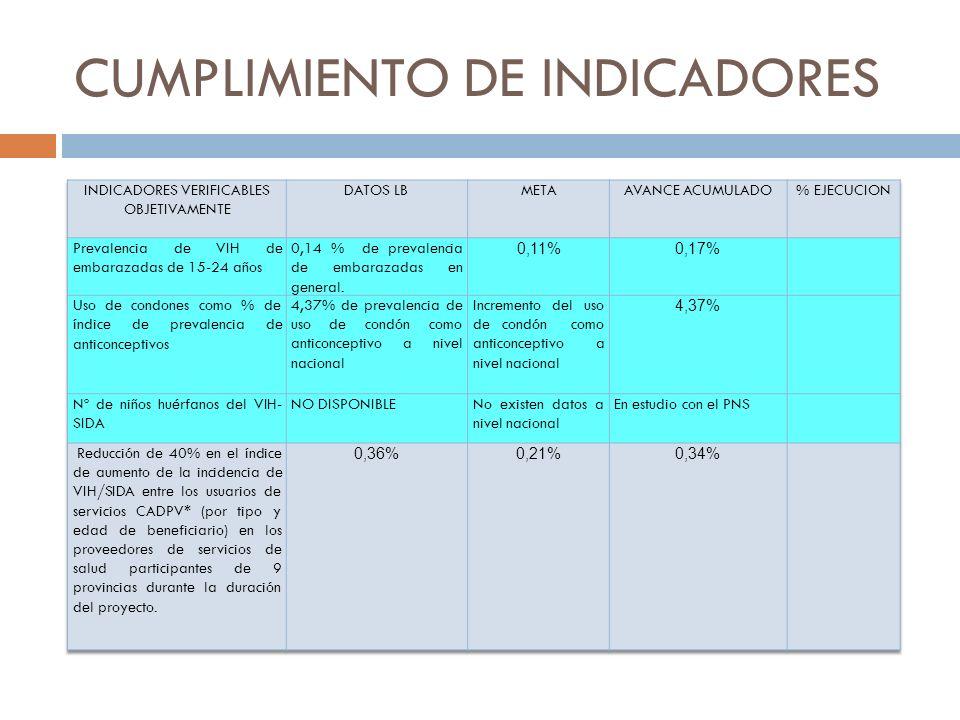 CUMPLIMIENTO DE INDICADORES