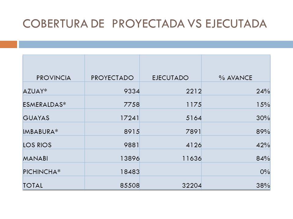COBERTURA DE PROYECTADA VS EJECUTADA