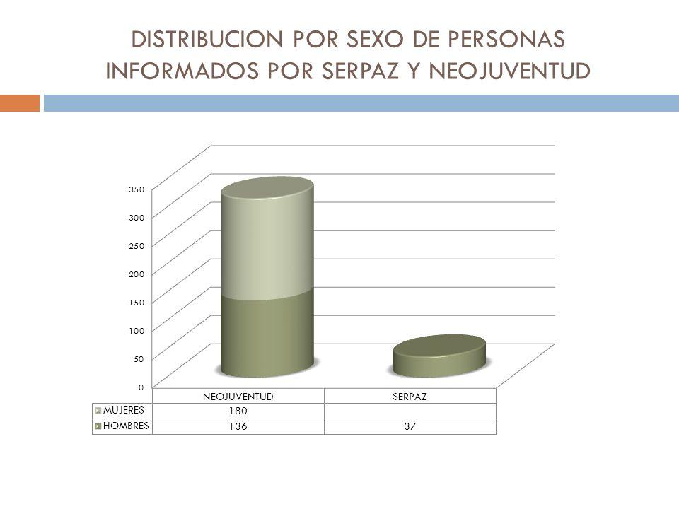 DISTRIBUCION POR SEXO DE PERSONAS INFORMADOS POR SERPAZ Y NEOJUVENTUD