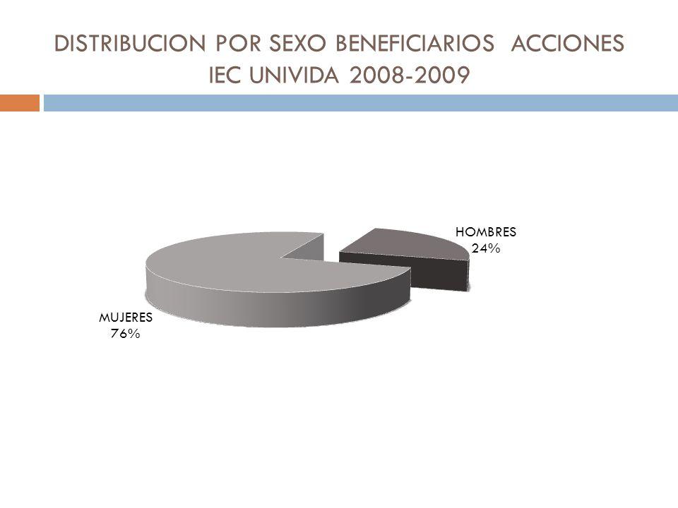 DISTRIBUCION POR SEXO BENEFICIARIOS ACCIONES IEC UNIVIDA 2008-2009
