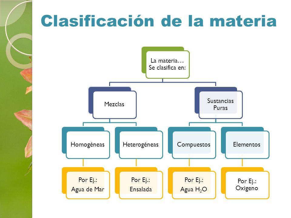 Clasificación de la materia La materia… Se clasifica en: MezclasHomogéneas Por Ej.: Agua de Mar Heterogéneas Por Ej.: Ensalada Sustancias Puras Compue