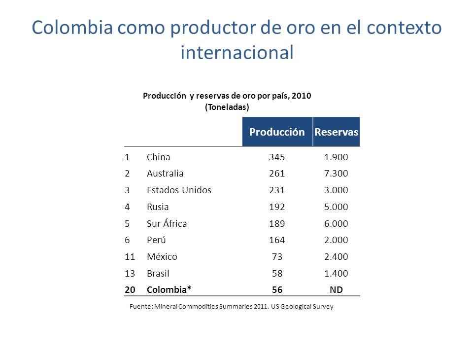 Colombia como productor de oro en el contexto internacional Producción y reservas de oro por país, 2010 (Toneladas) Fuente: Mineral Commodities Summaries 2011.