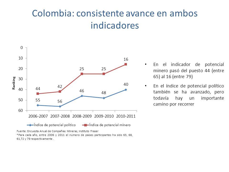 Colombia: consistente avance en ambos indicadores En el indicador de potencial minero pasó del puesto 44 (entre 65) al 16 (entre 79) En el índice de potencial político también se ha avanzado, pero todavía hay un importante camino por recorrer Fuente: Encuesta Anual de Compañías Mineras, Instituto Fraser *Para cada año, entre 2006 y 2011 el número de países participantes ha sido 65, 68, 61,72 y 79 respectivamente.