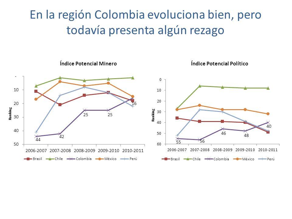 En la región Colombia evoluciona bien, pero todavía presenta algún rezago Índice Potencial Minero Índice Potencial Político