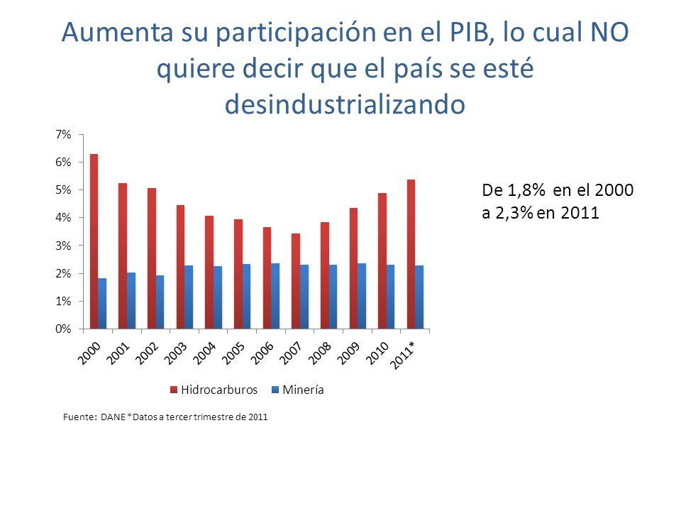 Aumenta su participación en el PIB, lo cual NO quiere decir que el país se esté desindustrializando Fuente: DANE *Datos a tercer trimestre de 2011 De 1,8% en el 2000 a 2,3% en 2011