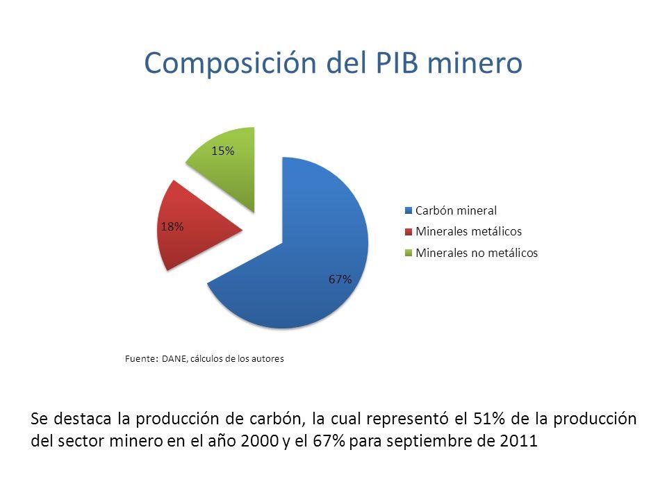 Composición del PIB minero Fuente: DANE, cálculos de los autores Se destaca la producción de carbón, la cual representó el 51% de la producción del sector minero en el año 2000 y el 67% para septiembre de 2011