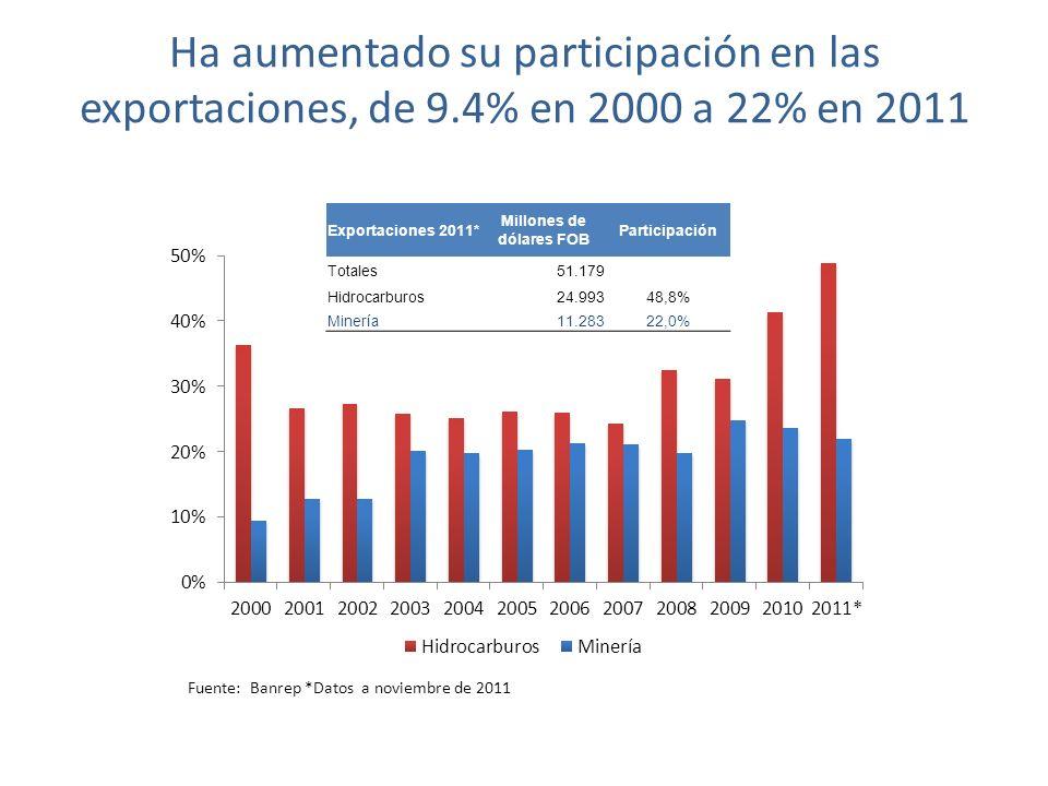 Ha aumentado su participación en las exportaciones, de 9.4% en 2000 a 22% en 2011 Fuente: Banrep *Datos a noviembre de 2011 Exportaciones 2011* Millones de dólares FOB Participación Totales51.179 Hidrocarburos24.99348,8% Minería11.28322,0%