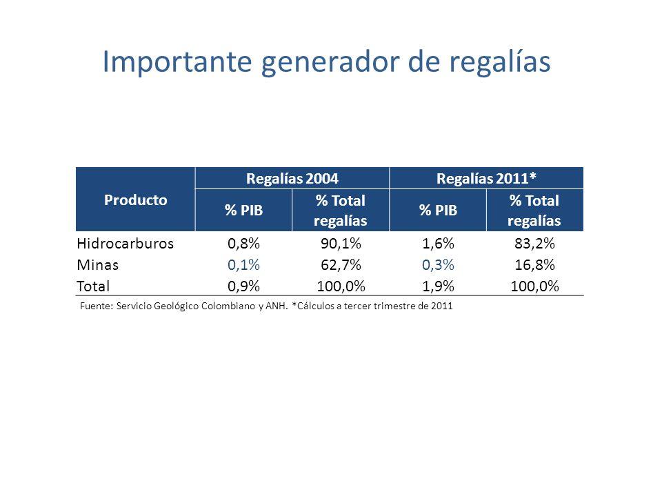 Importante generador de regalías Fuente: Servicio Geológico Colombiano y ANH.