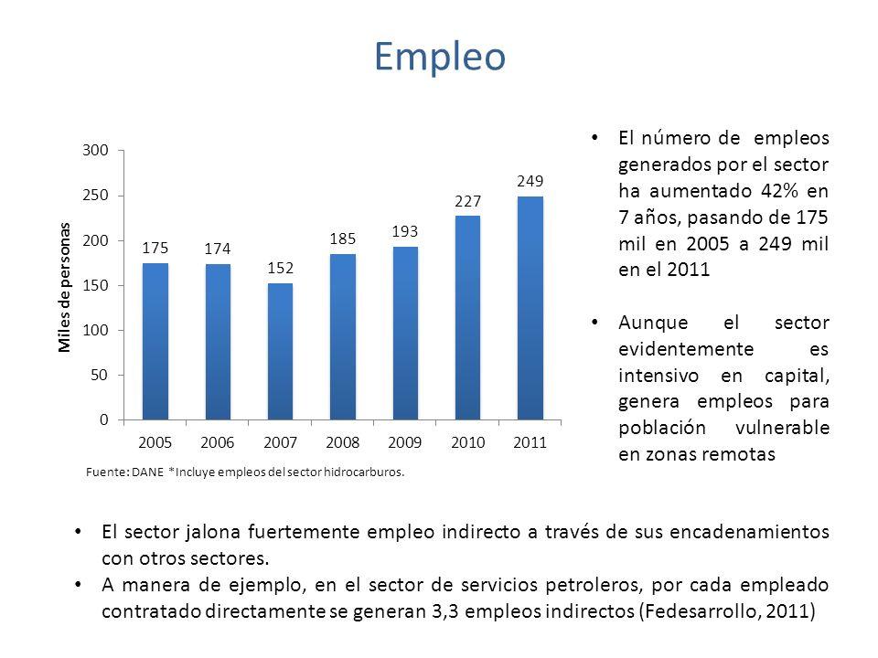 Empleo Fuente: DANE *Incluye empleos del sector hidrocarburos.