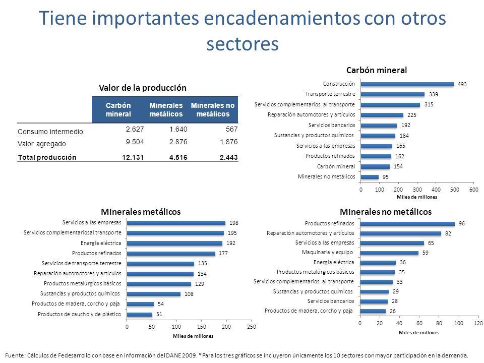 Tiene importantes encadenamientos con otros sectores Fuente: Cálculos de Fedesarrollo con base en información del DANE 2009.