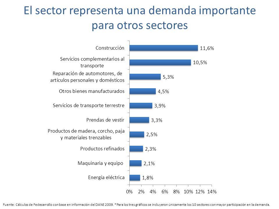 El sector representa una demanda importante para otros sectores Fuente: Cálculos de Fedesarrollo con base en información del DANE 2009.