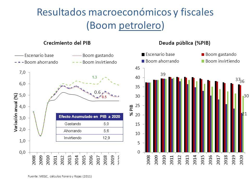 Resultados macroeconómicos y fiscales (Boom petrolero) Efecto Acumulado en PIB a 2020 Gastando5,0 Ahorrando5,6 Invirtiendo12,9 0.5 1.3 Fuente: MEGC, cálculos Forero y Rojas (2011)
