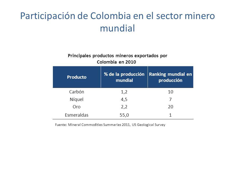 Participación de Colombia en el sector minero mundial Principales productos mineros exportados por Colombia en 2010 Fuente: Mineral Commodities Summaries 2011, US Geological Survey Producto % de la producción mundial Ranking mundial en producción Carbón1,210 Níquel4,57 Oro2,220 Esmeraldas55,01