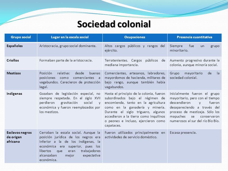 Sociedad colonial Grupo socialLugar en la escala socialOcupacionesPresencia cuantitativa EspañolesAristocracia, grupo social dominante.Altos cargos pú