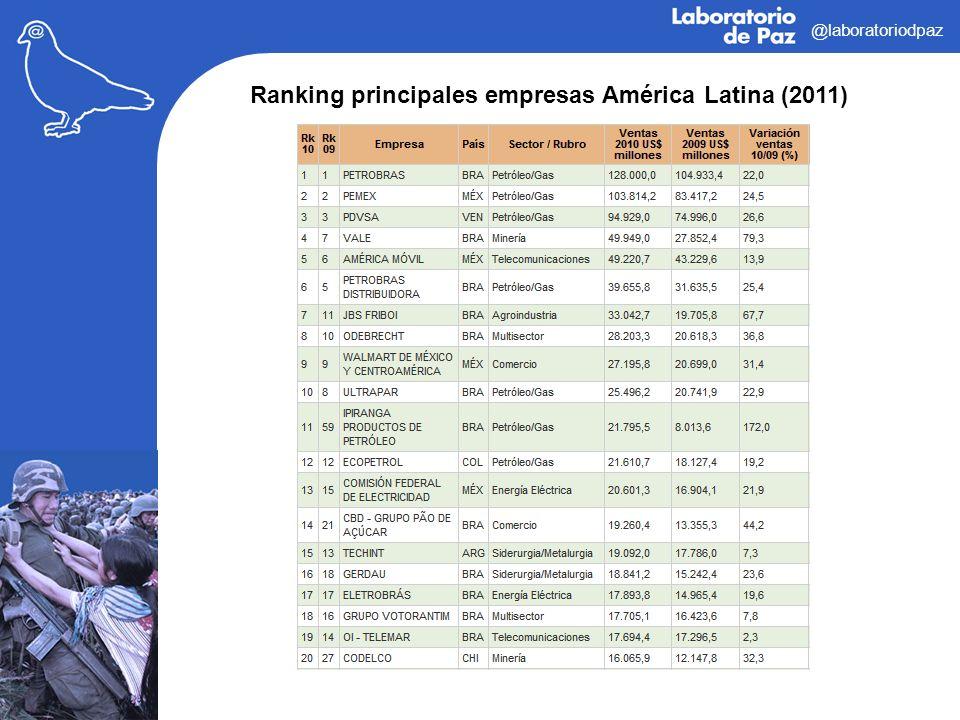 @laboratoriodpaz Ranking principales empresas América Latina (2011)