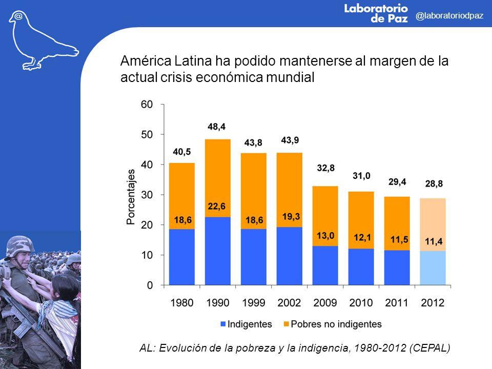@laboratoriodpaz América Latina ha podido mantenerse al margen de la actual crisis económica mundial AL: Evolución de la pobreza y la indigencia, 1980