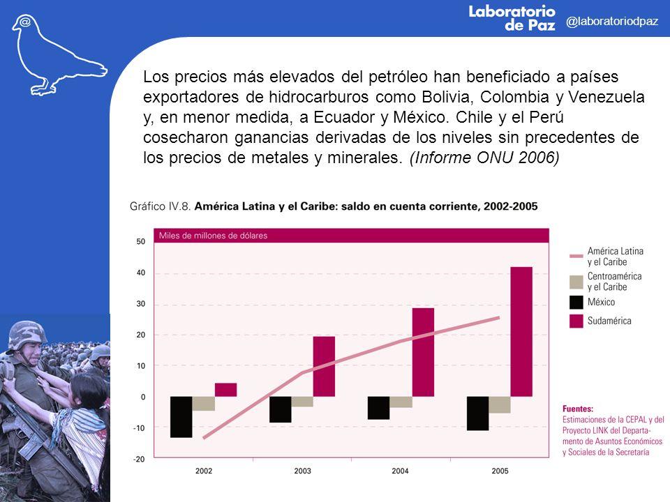 @laboratoriodpaz Los precios más elevados del petróleo han beneficiado a países exportadores de hidrocarburos como Bolivia, Colombia y Venezuela y, en