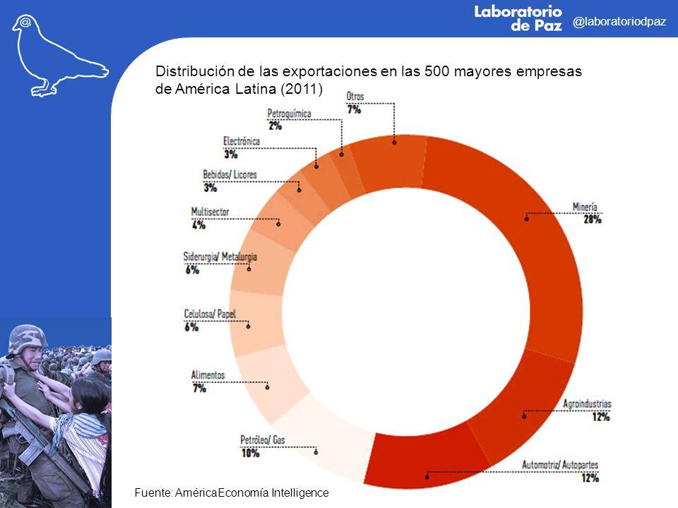 @laboratoriodpaz Distribución de las exportaciones en las 500 mayores empresas de América Latina (2011) Fuente: AméricaEconomía Intelligence