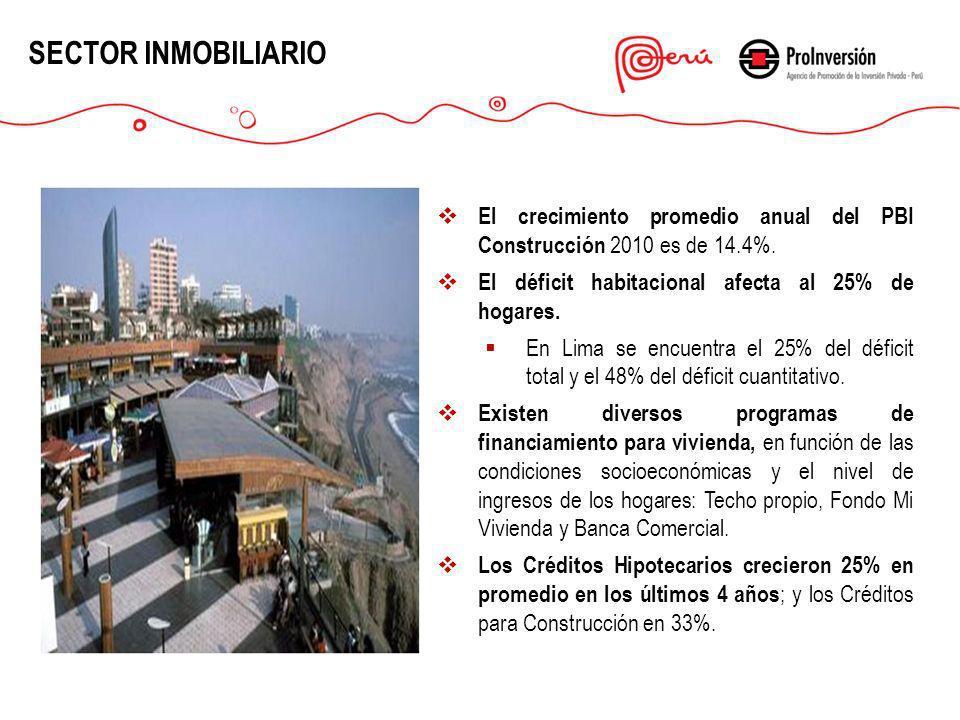 El crecimiento promedio anual del PBI Construcción 2010 es de 14.4%. El déficit habitacional afecta al 25% de hogares. En Lima se encuentra el 25% del