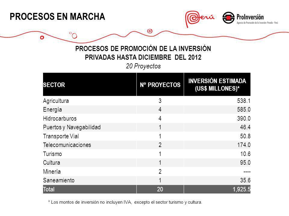 PROCESOS EN MARCHA PROCESOS DE PROMOCIÓN DE LA INVERSIÓN PRIVADAS HASTA DICIEMBRE DEL 2012 20 Proyectos * Los montos de inversión no incluyen IVA. SEC