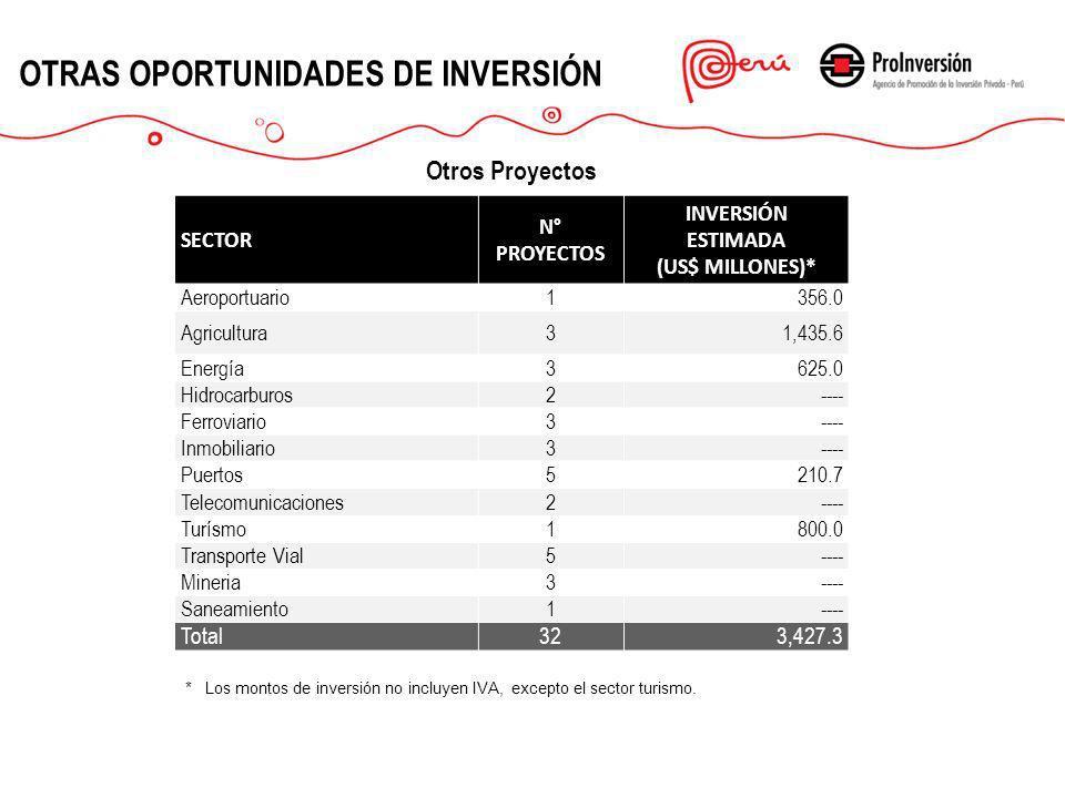 OTRAS OPORTUNIDADES DE INVERSIÓN Otros Proyectos * Los montos de inversión no incluyen IVA, excepto el sector turismo. SECTOR N° PROYECTOS INVERSIÓN E