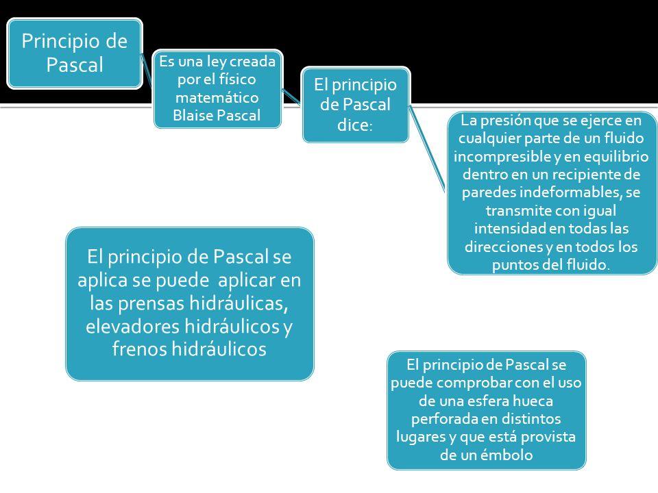 Principio de Pascal Es una ley creada por el físico matemático Blaise Pascal El principio de Pascal dice: La presión que se ejerce en cualquier parte de un fluido incompresible y en equilibrio dentro en un recipiente de paredes indeformables, se transmite con igual intensidad en todas las direcciones y en todos los puntos del fluido.