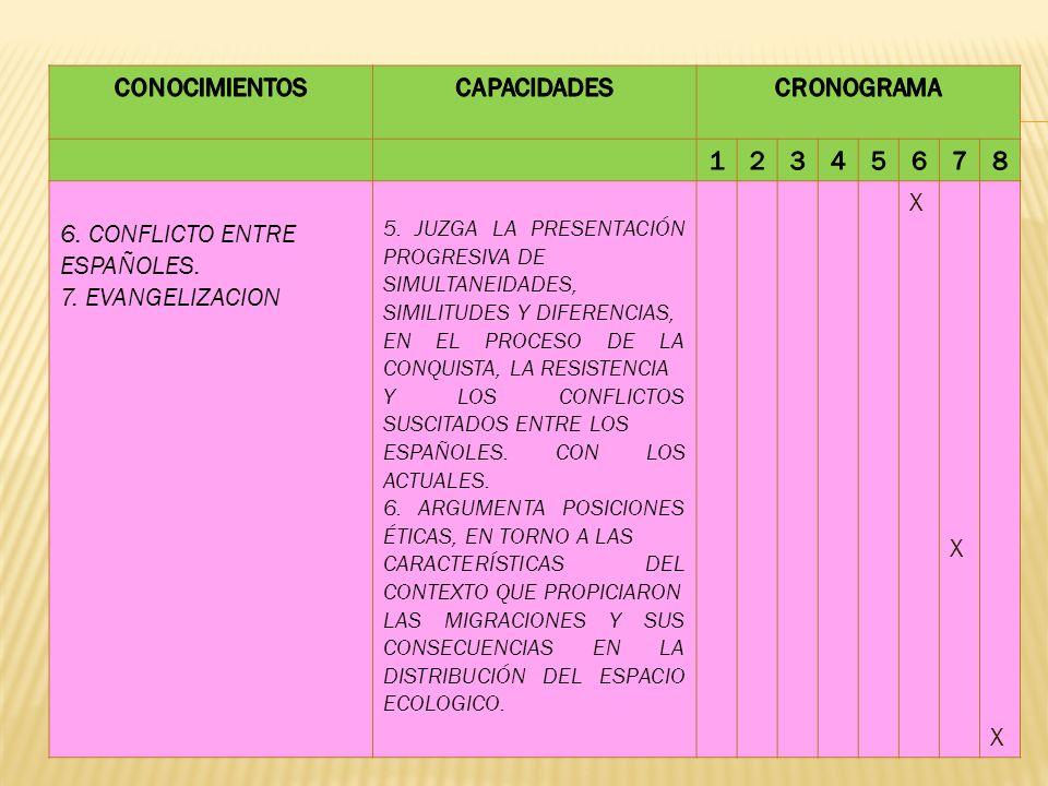 6. CONFLICTO ENTRE ESPAÑOLES. 7. EVANGELIZACION 5. JUZGA LA PRESENTACIÓN PROGRESIVA DE SIMULTANEIDADES, SIMILITUDES Y DIFERENCIAS, EN EL PROCESO DE LA