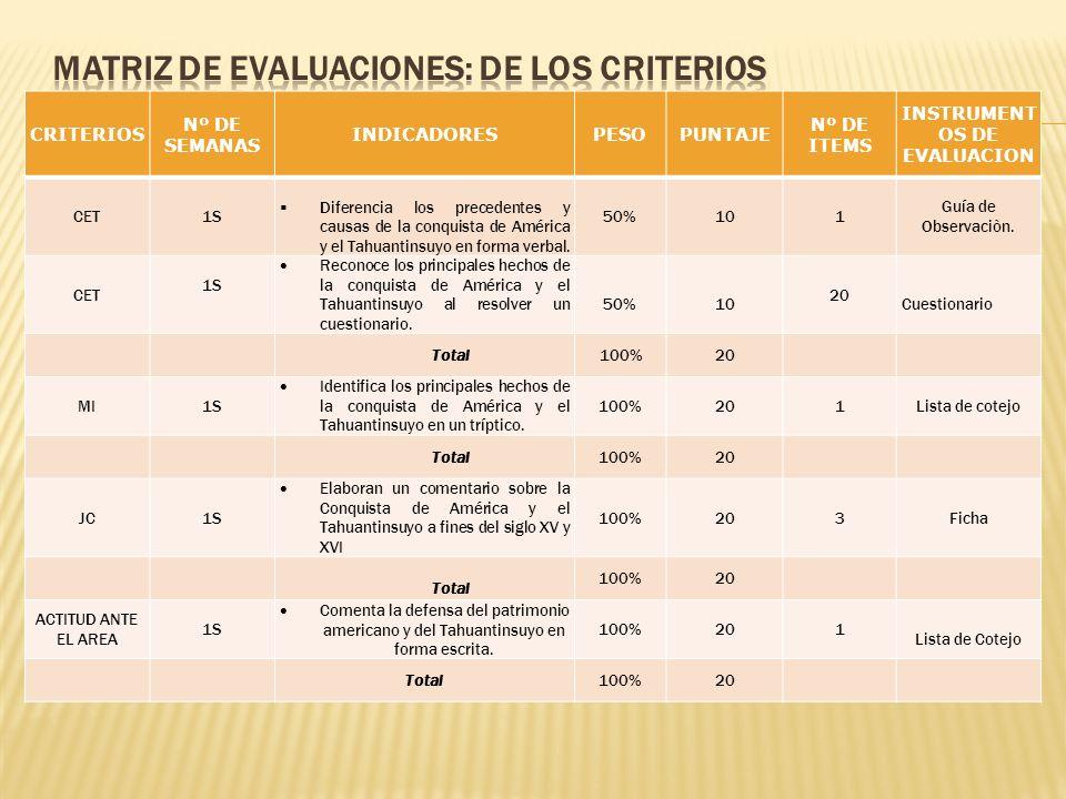 CRITERIOS Nº DE SEMANAS INDICADORESPESOPUNTAJE Nº DE ITEMS INSTRUMENT OS DE EVALUACION CET1S Diferencia los precedentes y causas de la conquista de Am