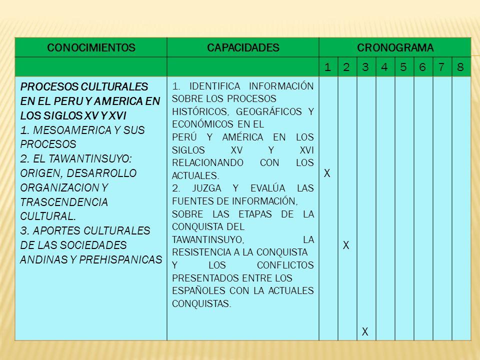 CONOCIMIENTOSCAPACIDADESCRONOGRAMA 12345678 PROCESOS CULTURALES EN EL PERU Y AMERICA EN LOS SIGLOS XV Y XVI 1. MESOAMERICA Y SUS PROCESOS 2. EL TAWANT