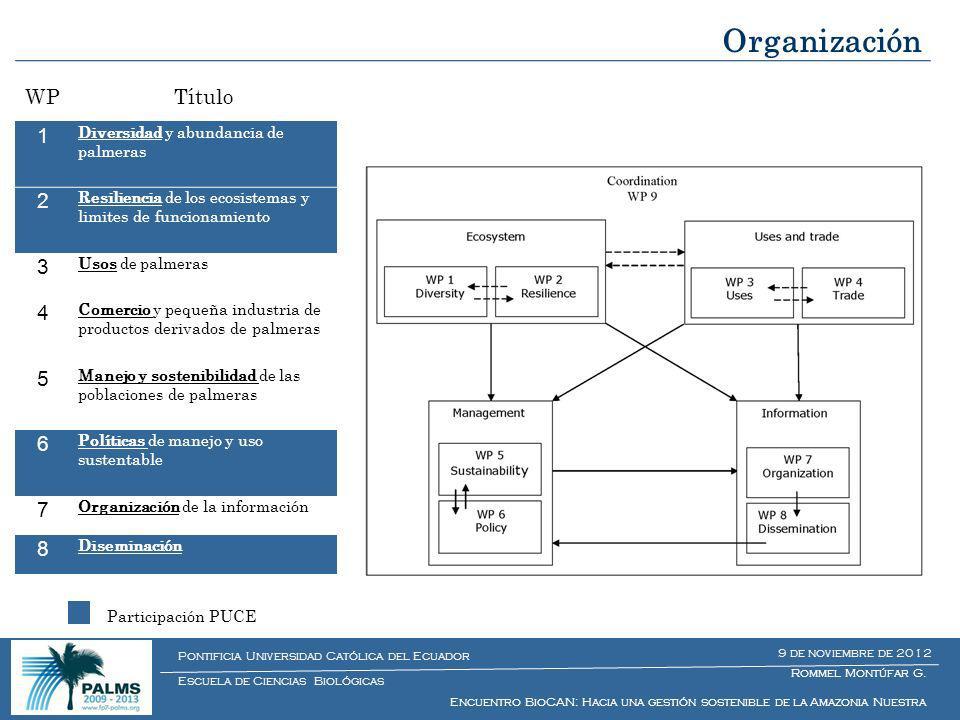 Organización WPTítulo 1 Diversidad y abundancia de palmeras 2 Resiliencia de los ecosistemas y limites de funcionamiento 3 Usos de palmeras 4 Comercio