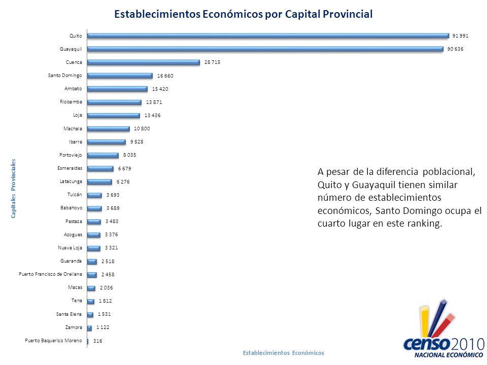 A pesar de la diferencia poblacional, Quito y Guayaquil tienen similar número de establecimientos económicos, Santo Domingo ocupa el cuarto lugar en e