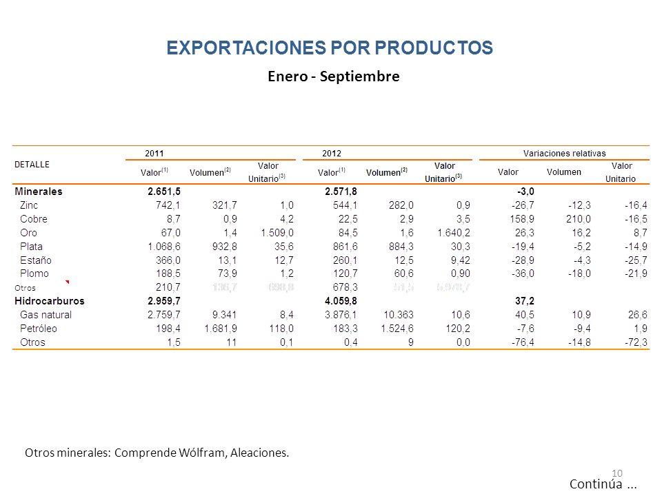 EXPORTACIONES POR PRODUCTOS 10 Continúa... Otros minerales: Comprende Wólfram, Aleaciones. Enero - Septiembre