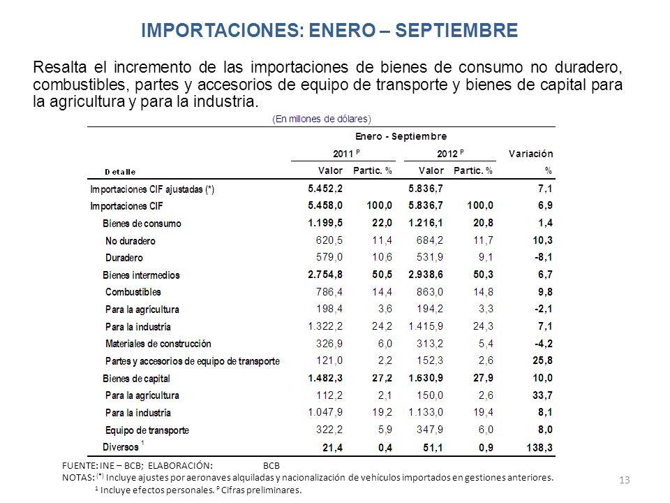 IMPORTACIONES: ENERO – SEPTIEMBRE 13 Resalta el incremento de las importaciones de bienes de consumo no duradero, combustibles, partes y accesorios de